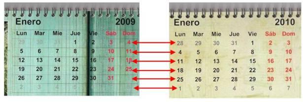 La primera semana ISO del 2010 es la del 4 de Enero... La del 1 de enero es demasiado corta para tenerla en cuenta (pertenece a la semana 53 del 2009)...