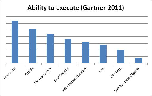 Ránking de proveedores Business Intelligence (Ability to excecute, Gartner 2011)