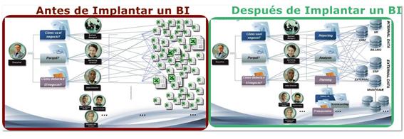 Comparación enttre antes y después de implantar un sistema de BI.