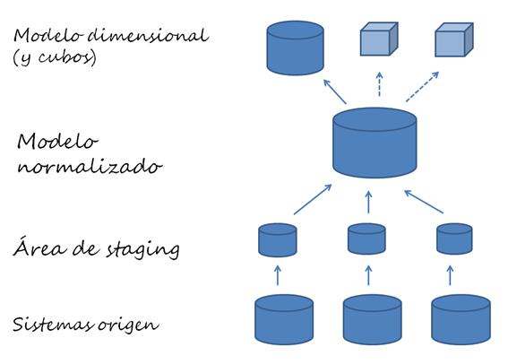 La arquitectura de cualquier sistema informático, y de un DWH en particular, debe pasar siempre el filtro DRY. ¿La arquitectura DWH propuesta minimiza las duplicidades?