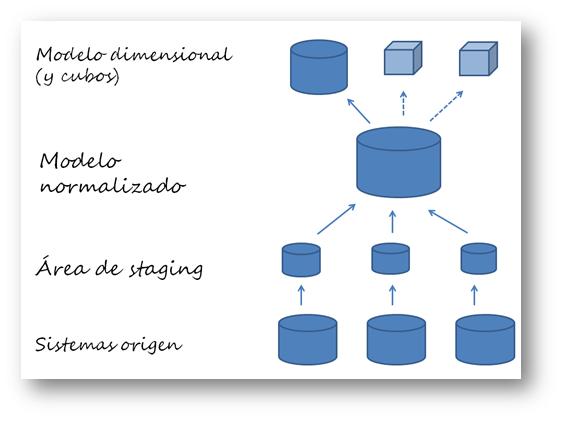 Arquitectura básica de cualquier datawarehouse, con sus áreas de staging, modelo normalizado, y modelos multidimensional.