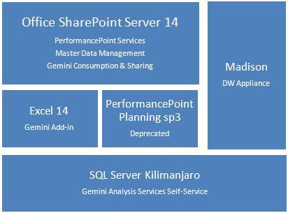 Componentes de la arquitectura de Microsoft Business Intelligence