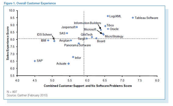 La experiencia de usuario de distintos usuarios de suites de Business Intelligence.