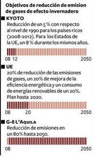 Objetivos de reducción de emisión de gases de efecto invernadero (o cómo no hacer un gráfico Business Intelligence)