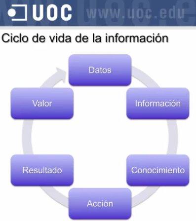 Los datos son un activo de la compañía y tienen su propio ciclo de vida