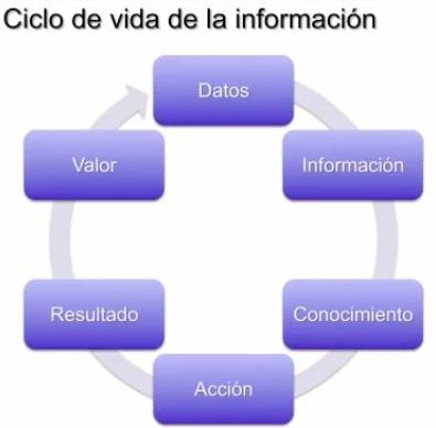 Las técnicas Business Intelligence permiten convertir los datos en conocimiento, y si se hace de forma sistemática supone un gran valor para las empresas.