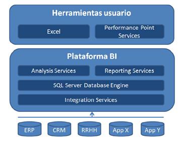 Componentes de Microsoft BI