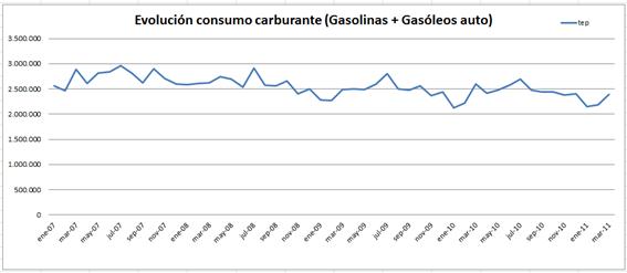 Gráfica con la evolución del consumo de carburante desde el 2007 según los datos facilitados por CORES