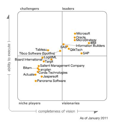 El famoso cuadrante mágico de Gartner para las plataformas Business Intelligence (enero 2011)