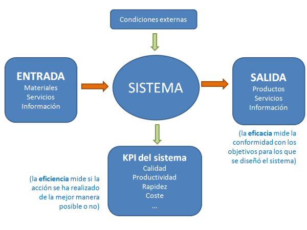 Partes de un sistema (entradas/salidas/condiciones externas/medidas de eficiencia)
