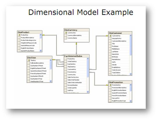Un ejemplo de modelo dimensional en una base de datos relacinoal siguiendo el paradigma de modelado en estrella.