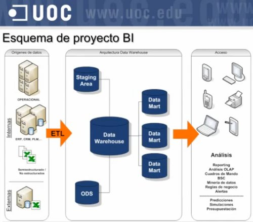 Estructura de un proyecto Business Intelligence habitual