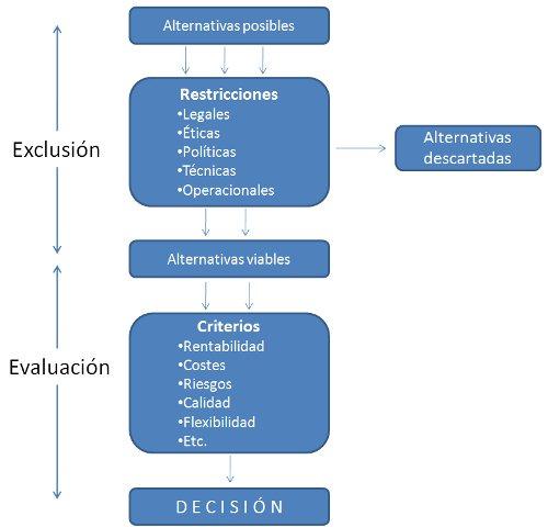 Estructura lógica de toma de decisiones, mediante la selección de alternativas