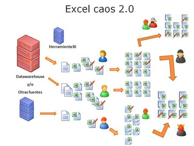 Excel caos 2.0 (Business Intelligence es el problema!)