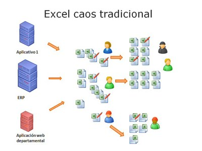 Excel caos tradicional (Business Intelligence es la solución)