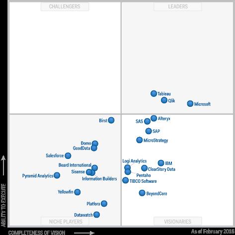 Magic Quadrant for Business Intelligence and Analytics Platforms Gartner 2016