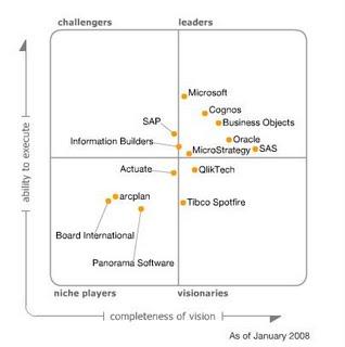 Situación según Gartner del mercado Business Intelligence en el 2008