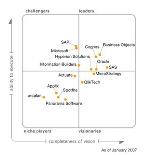 Gartner Business Intelligence 2007