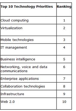Cloud computing Virtualization Mobile technologies IT management Business intelligence Networking, voice and data communications Enterprise applications Collaboration technologies Infrastructure Web 2.0
