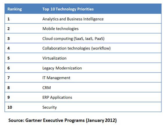 Top 10 Technology Priorities Analytics and business intelligence Mobile technologies Cloud computing (SaaS, IaaS, PaaS) Collaboration technologies (workflow) Virtualization Legacy Modernization IT Management CRM ERP Applications Security