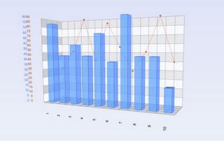 Gráfico Business Intelligence 3D