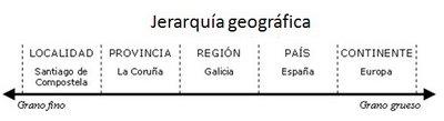 Típica jerarquía geográfica en un sistema Business Intelligence