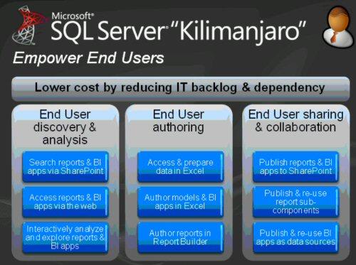 Objetivos del proyecto Kilimanjaro de Microsoft Business Intelligence