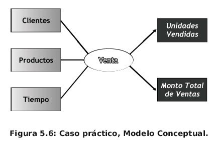 Modelo conceptual para el diseño de un sistema Business Intelligence