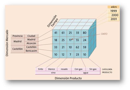 Representación de un modelo dimensional en una base de dato multidimensional. Es un cubo. Fuente: http://www.profinmexico.com/boletines/cubo.jpg