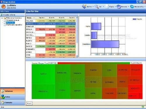 Bingo Intelligence permite crear cuadros de mando e informes analíticos