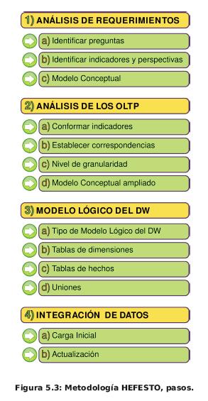 Pasos de la metodología para la construcción de un sistema datawarehouse y Business Intelligence