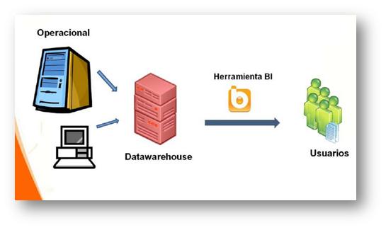 Diagrama de un proyecto de Business Intelligence típico