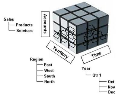 En un sistema OLAP, los datos de se pueden acceder desde las distintas dimensiones empresariales (típicamente: por tiempo, por producto, por cliente, por red comercial).