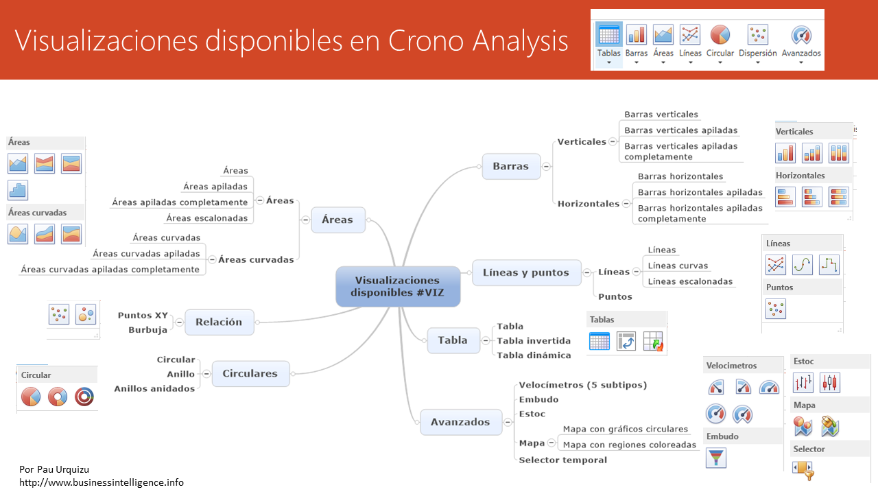 Visualizaciones disponibles en Crono Business Intelligence
